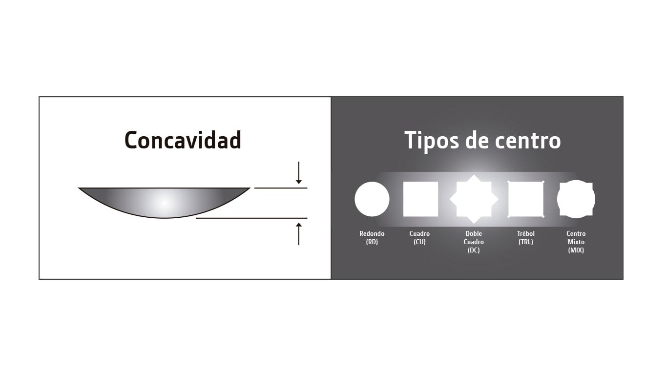 Concavidad